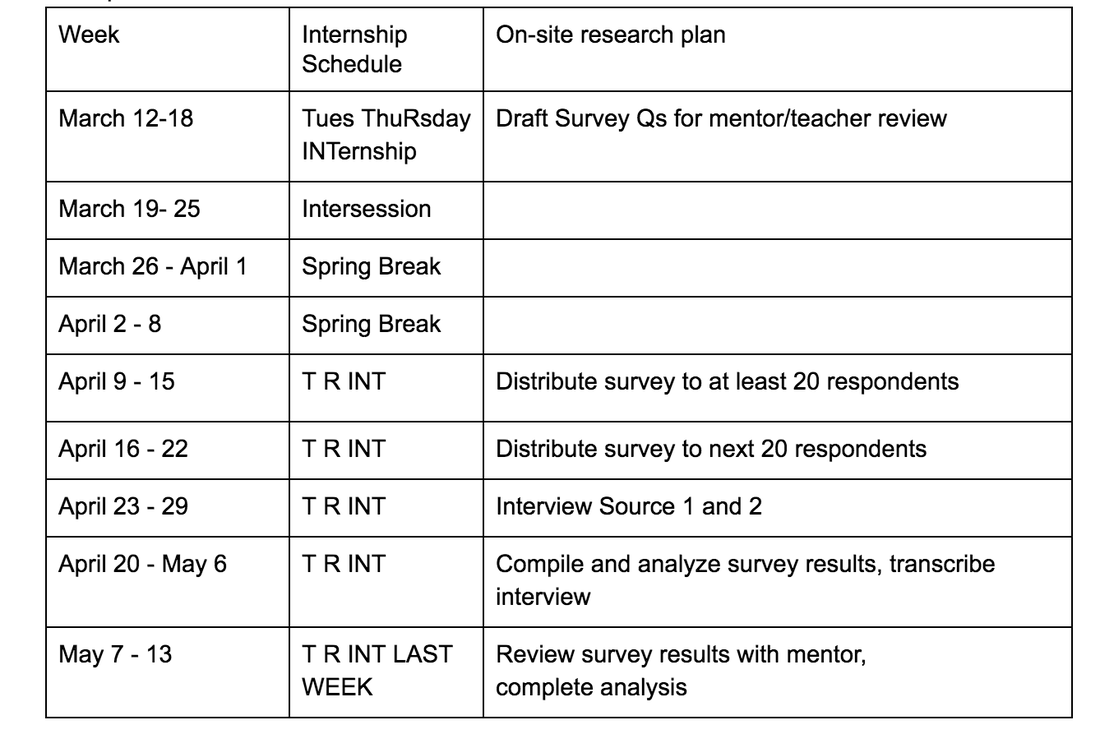 research proposal timeline example Sample fulton research initiative (furi) proposal  timeline  personal statement  furi project for spring 2012  control-relevant design of scramjet-powered hypersonic vehicles   (see proposal) these discussions and specific seminars have deeply influenced my career choice.